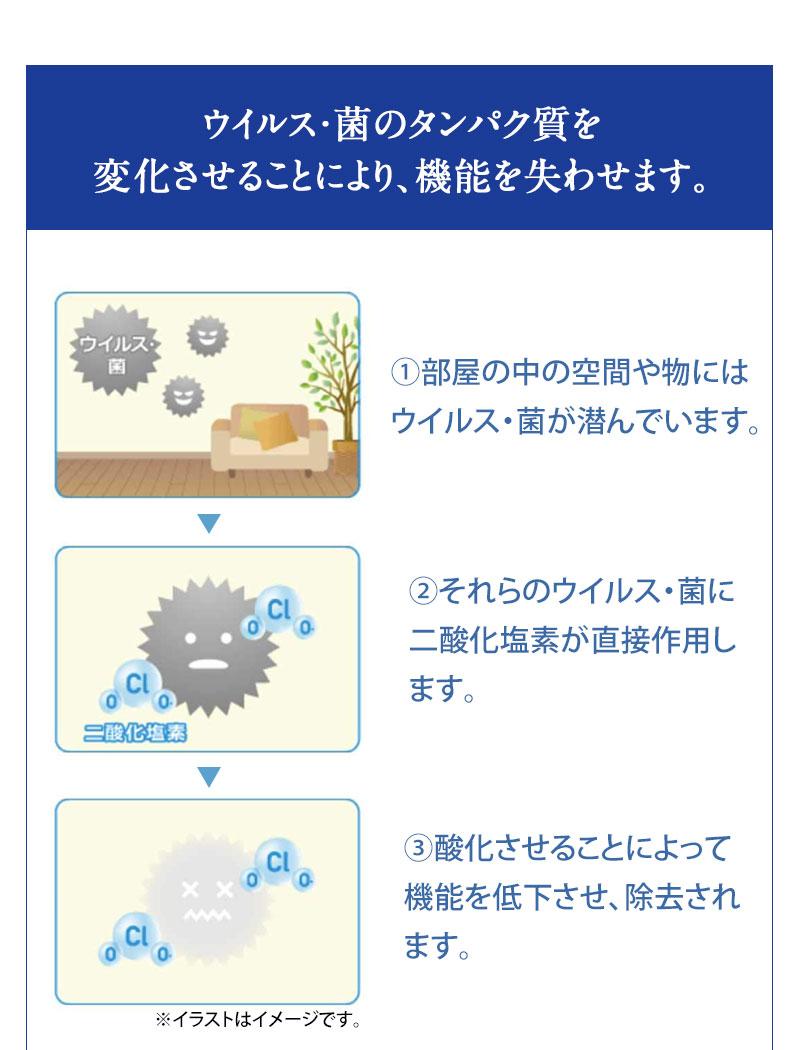 ウイルス・菌のタンパク質を酸化させ、除去します!